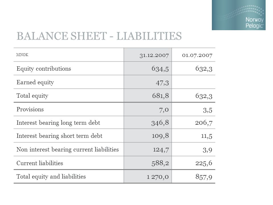 BALANCE SHEET - LIABILITIES MNOK 31.12.200701.07.2007 Equity contributions 634,5632,3 Earned equity 47,3 Total equity 681,8632,3 Provisions 7,03,5 Interest bearing long term debt 346,8206,7 Interest bearing short term debt 109,811,5 Non interest bearing current liabilities 124,73,9 Current liabilities 588,2225,6 Total equity and liabilities 1 270,0857,9