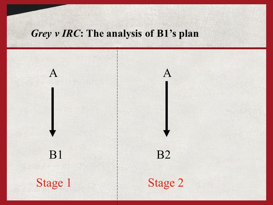 Vandervell v IRC: The twist C holds shares Option to buy the shares A2 B1 A2 holds the option on Resulting Trust for B1