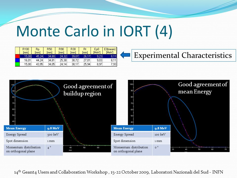 Monte Carlo in IORT (4) Experimental Characteristics Good agreement of mean Energy Good agreement of buildup region Mean Energy9.8 MeV Energy Spread500 keV Spot dimension1 mm Momentum distribution on orthogonal plane 4 ° Mean Energy9.8 MeV Energy Spread100 keV Spot dimension1 mm Momentum distribution on orthogonal plane 0 °