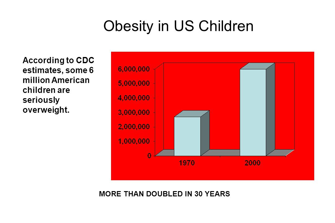 Obesity in US Children According to CDC estimates, some 6 million American children are seriously overweight.