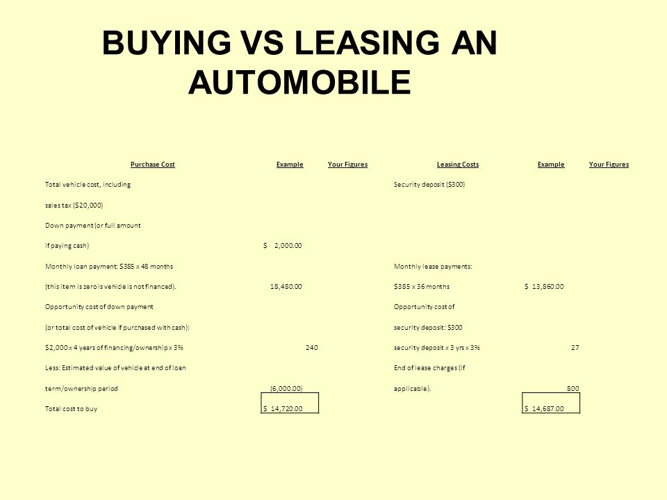BUYING VS LEASING AN AUTOMOBILE Purchase CostExampleYour FiguresLeasing CostsExampleYour Figures Total vehicle cost, includingSecurity deposit ($300) sales tax ($20,000) Down payment (or full amount if paying cash) $ 2,000.00 Monthly loan payment: $385 x 48 monthsMonthly lease payments: (this item is zero is vehicle is not financed).