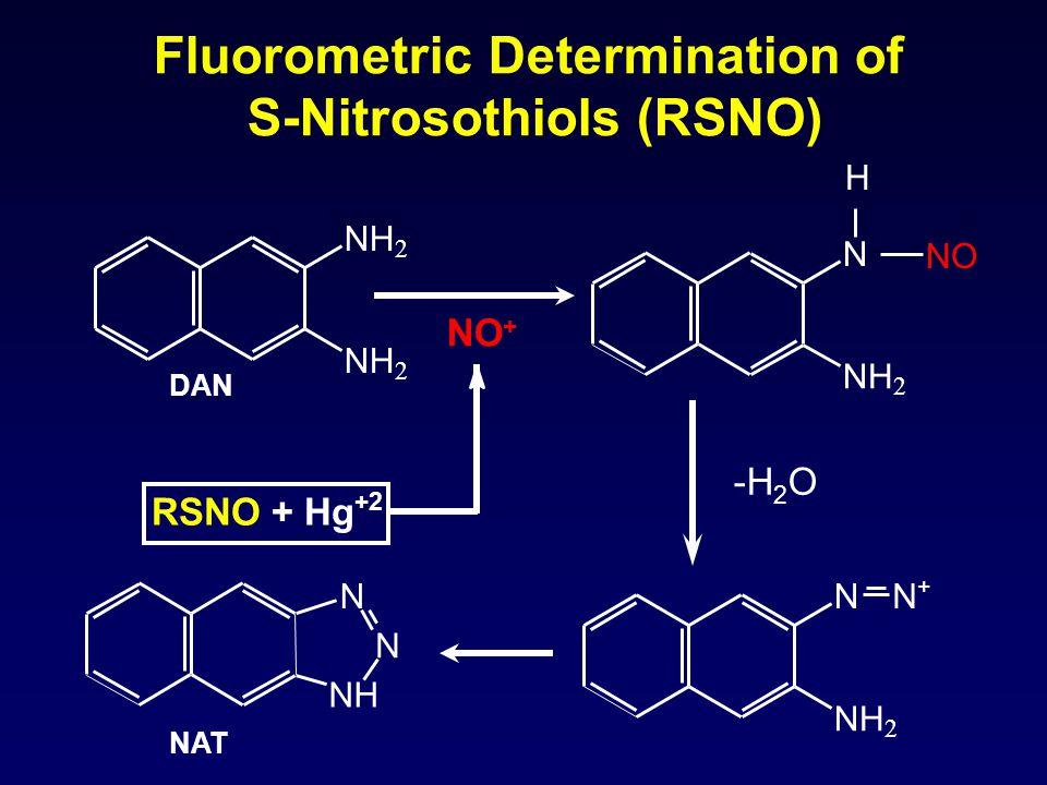 Fluorometric Determination of S-Nitrosothiols (RSNO) NH N NN NH 2 N+N+ NH 2 NH 2 H N NH 2 NO -H 2 O NO + RSNO + Hg +2 DAN NAT