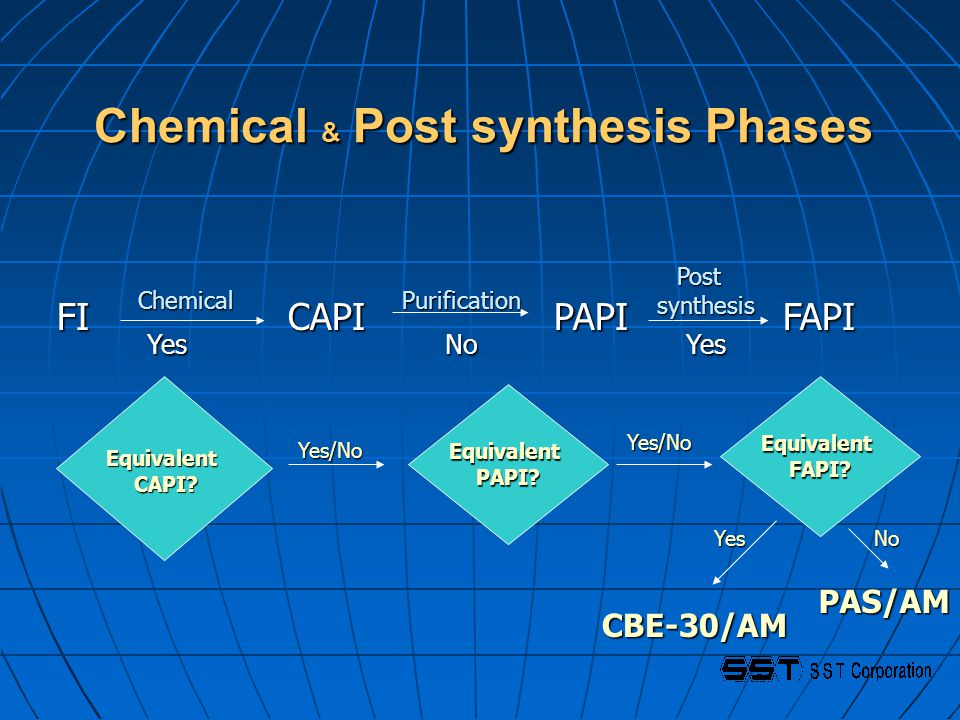 Chemical & Post synthesis Phases FI CAPI PAPI FAPI FI CAPI PAPI FAPI ChemicalPurification Post Post synthesis synthesis EquivalentPAPI? CBE-30/AM PAS/