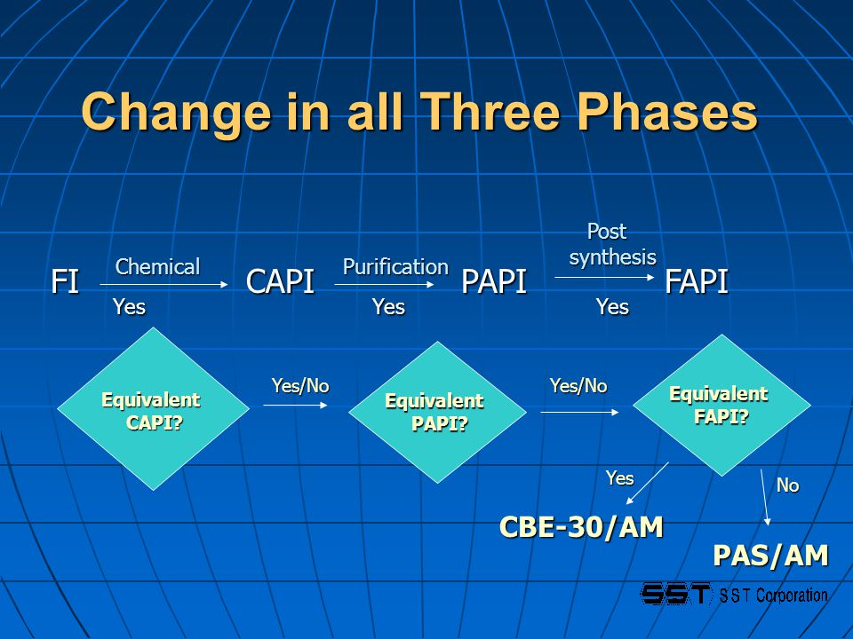 Change in all Three Phases FI CAPI PAPI FAPI FI CAPI PAPI FAPI ChemicalPurification Post Post synthesis synthesis Equivalent PAPI.