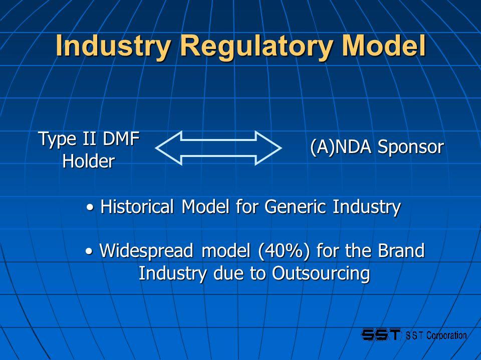 Industry Regulatory Model Type II DMF Holder (A)NDA Sponsor Historical Model for Generic Industry Historical Model for Generic Industry Widespread model (40%) for the Brand Industry due to Outsourcing Widespread model (40%) for the Brand Industry due to Outsourcing