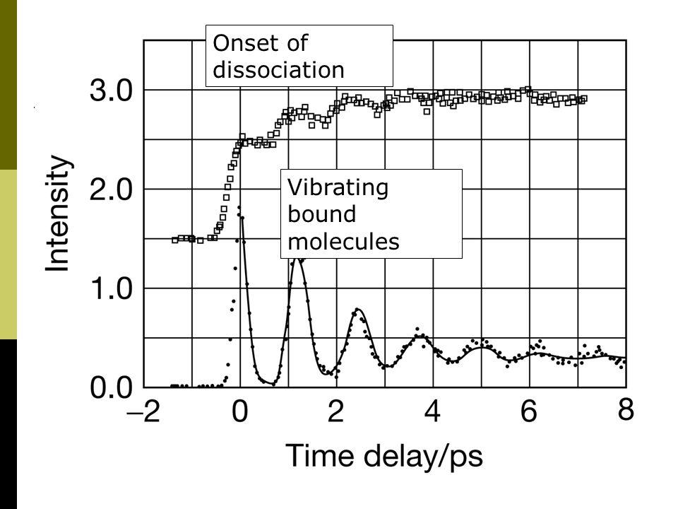 Onset of dissociation Vibrating bound molecules
