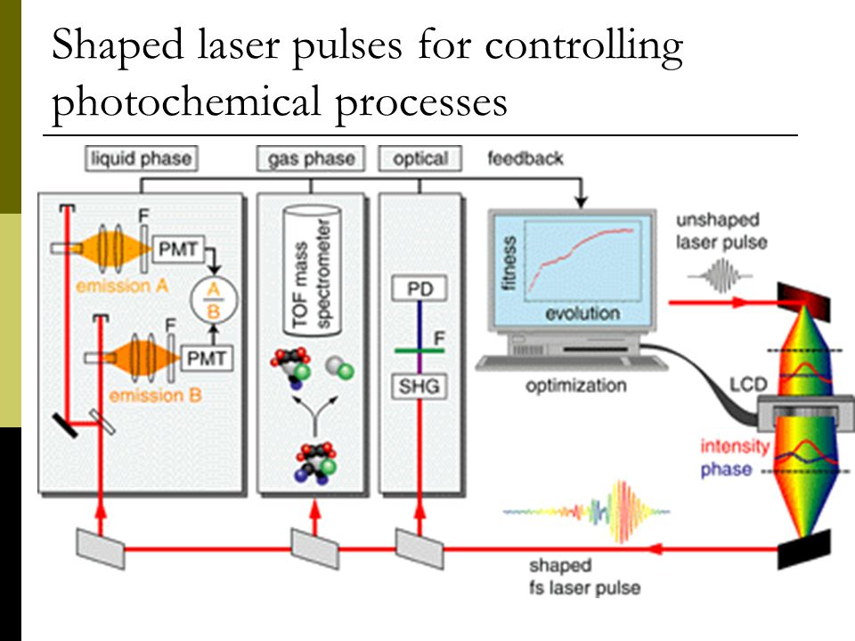 Shaped laser pulses for controlling photochemical processes