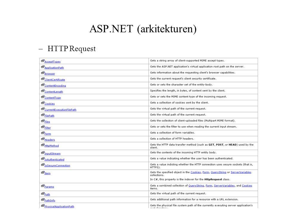 ASP.NET (arkitekturen) –HTTP Request