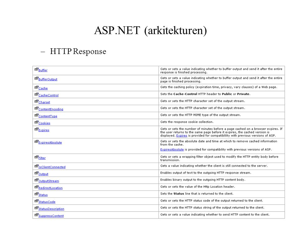 ASP.NET (arkitekturen) –HTTP Response