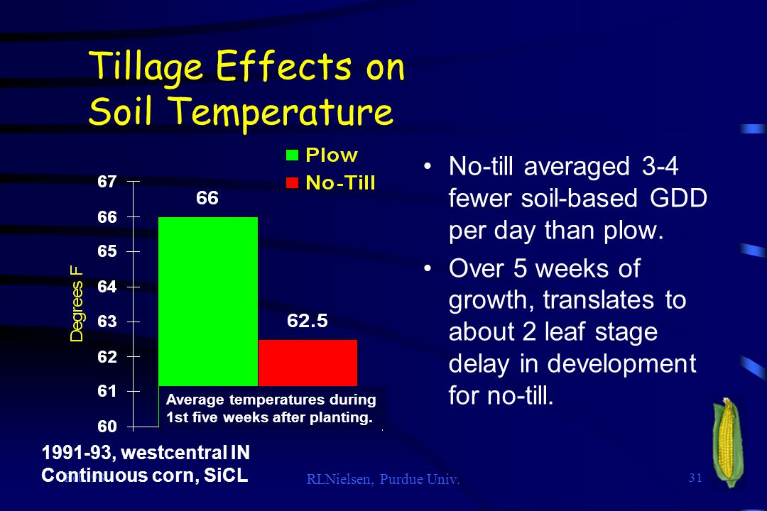Feb '98 RLNielsen, Purdue Univ. 31 Tillage Effects on Soil Temperature No-till averaged 3-4 fewer soil-based GDD per day than plow. Over 5 weeks of gr