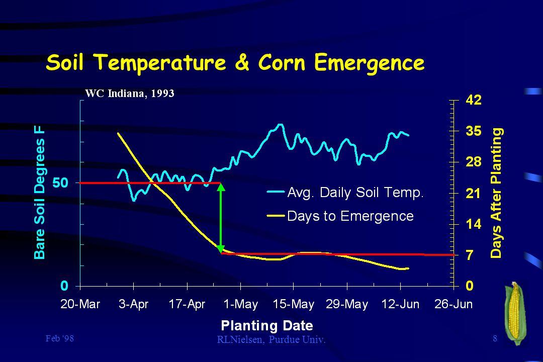 Feb 98 RLNielsen, Purdue Univ. 8 Soil Temperature & Corn Emergence