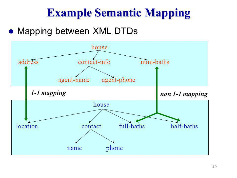 15 Example Semantic Mapping Mapping between XML DTDs house location contact house address name phone num-baths full-bathshalf-baths contact-info agent-name agent-phone 1-1 mapping non 1-1 mapping