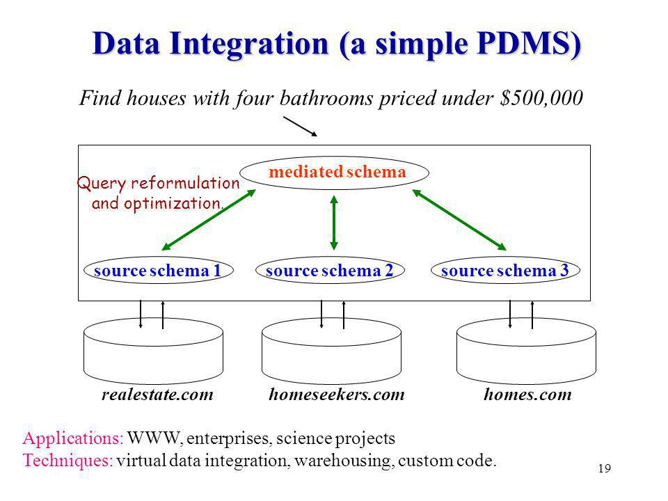19 Data Integration (a simple PDMS) Find houses with four bathrooms priced under $500,000 mediated schema homes.comrealestate.com source schema 2 homeseekers.com source schema 3source schema 1 Applications: WWW, enterprises, science projects Techniques: virtual data integration, warehousing, custom code.