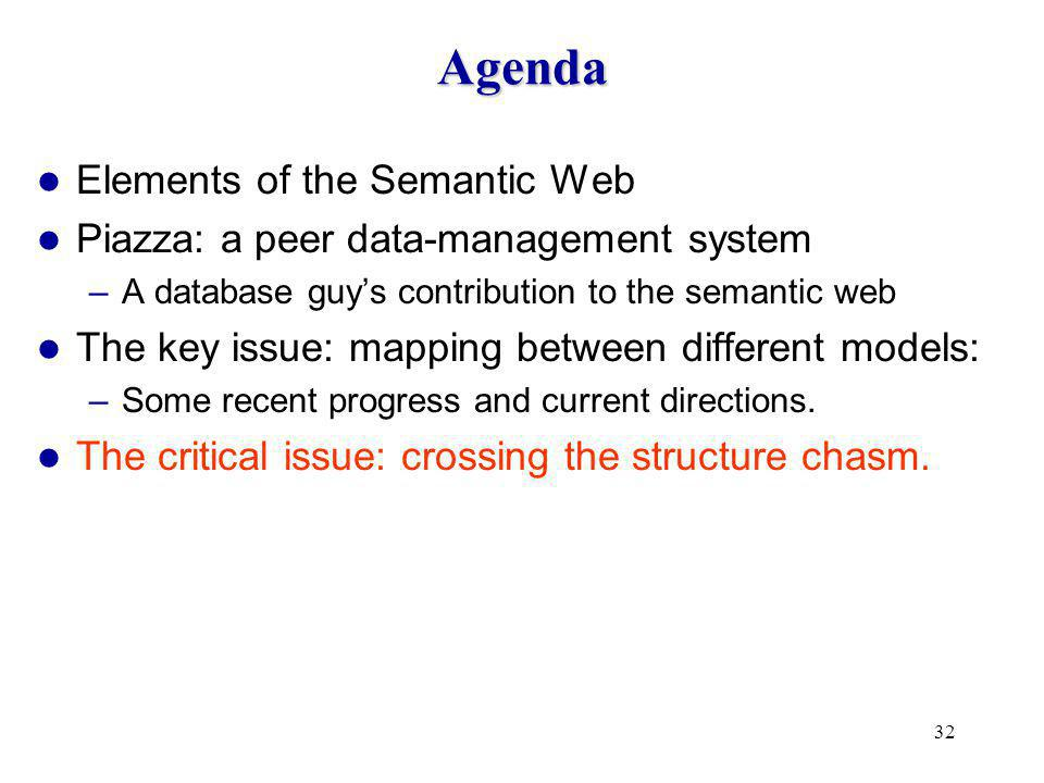 32 Agenda Elements of the Semantic Web Piazza: a peer data-management system –A database guy's contribution to the semantic web The key issue: mapping between different models: –Some recent progress and current directions.