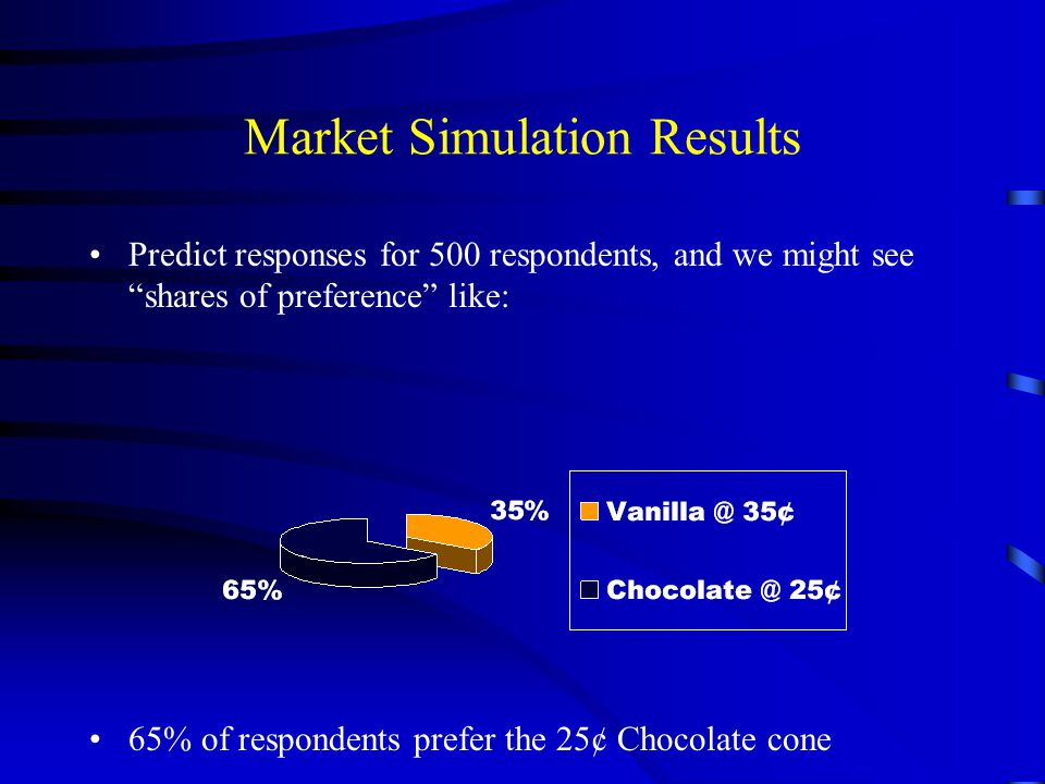 """Market Simulation Results Predict responses for 500 respondents, and we might see """"shares of preference"""" like: 65% of respondents prefer the 25¢ Choco"""