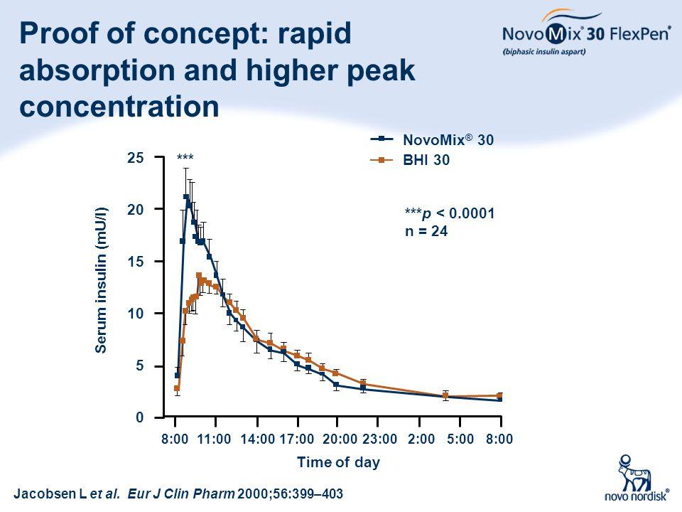 10 Proof of concept: rapid absorption and higher peak concentration Jacobsen L et al. Eur J Clin Pharm 2000;56:399–403 ***p < 0.0001 n = 24 Time of da