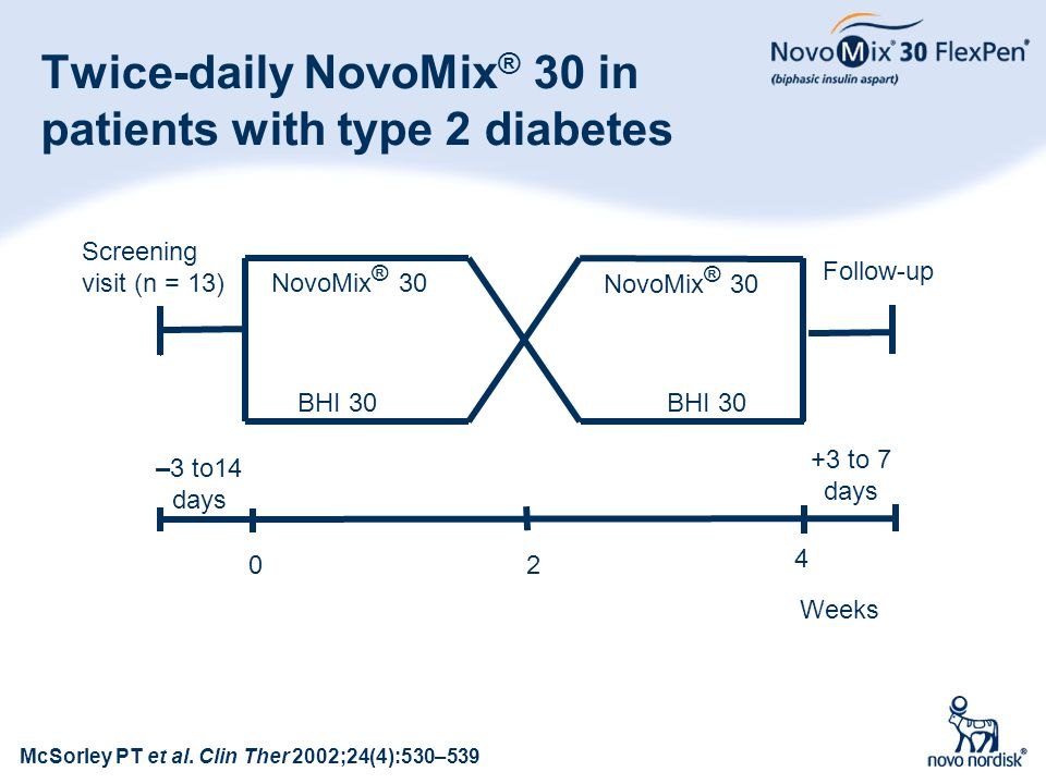 14 Twice-daily NovoMix ® 30 in patients with type 2 diabetes McSorley PT et al. Clin Ther 2002;24(4):530–539 Weeks –3 to14 days 4 20 NovoMix ® 30 BHI