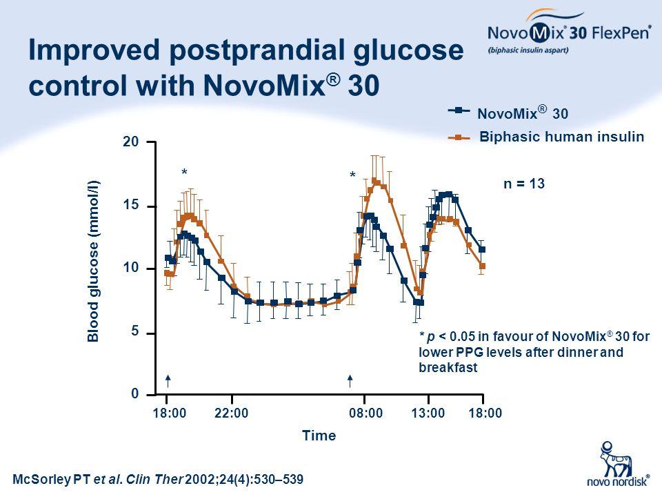 16 Improved postprandial glucose control with NovoMix ® 30 Blood glucose (mmol/l) 20 10 5 0 15 Time 18:0022:0008:0013:0018:00 McSorley PT et al. Clin