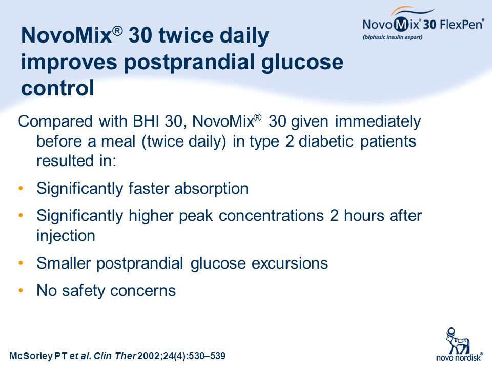 18 NovoMix ® 30 twice daily improves postprandial glucose control Compared with BHI 30, NovoMix ® 30 given immediately before a meal (twice daily) in