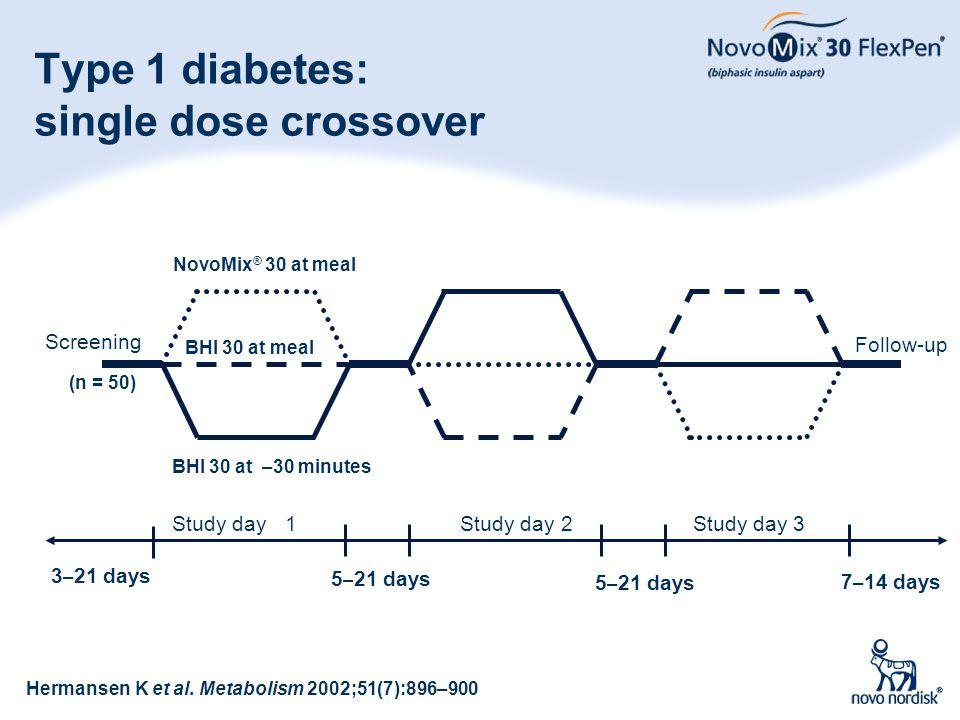 19 Type 1 diabetes: single dose crossover NovoMix ® 30 at meal 7 – 14 days 3 – 21 days 5 – 21 days BHI 30 at –30 minutes (n = 50) BHI 30 at meal Herma