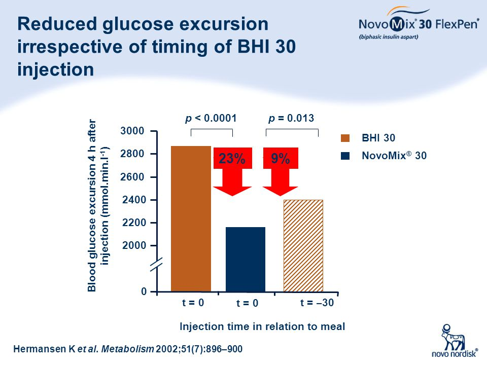 21 Reduced glucose excursion irrespective of timing of BHI 30 injection BHI 30 NovoMix ® 30 Blood glucose excursion 4 h after injection (mmol.min.l -1
