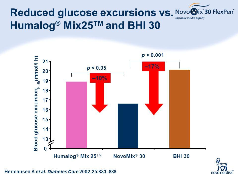 24 Reduced glucose excursions vs. Humalog ® Mix25 TM and BHI 30 Hermansen K et al. Diabetes Care 2002;25:883–888 p < 0.05 –10% p < 0.001 –17% 0 13 14