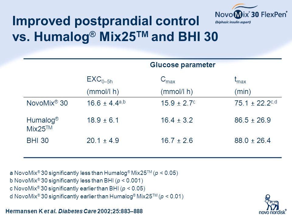 25 Improved postprandial control vs. Humalog ® Mix25 TM and BHI 30 Hermansen K et al. Diabetes Care 2002;25:883–888 a NovoMix ® 30 significantly less