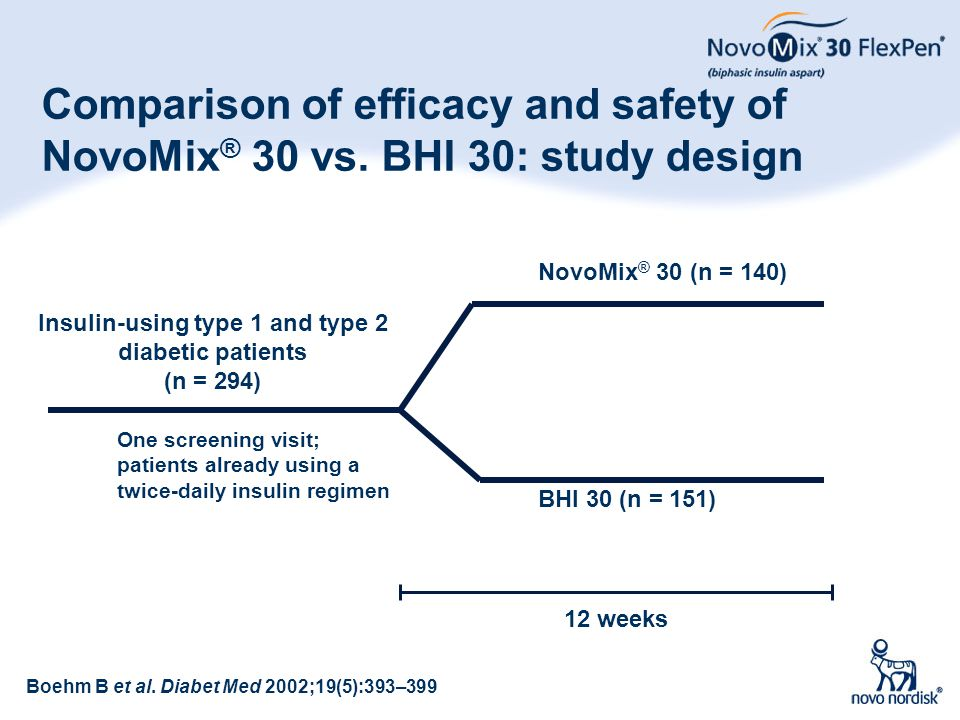 28 Comparison of efficacy and safety of NovoMix ® 30 vs. BHI 30: study design Insulin-using type 1 and type 2 diabetic patients (n = 294) NovoMix ® 30