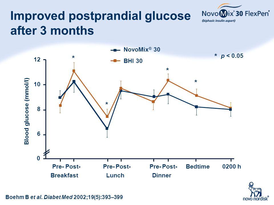 29 Improved postprandial glucose after 3 months * Blood glucose (mmol/l) * 0 Pre- 10 12 Post- 8 6 NovoMix ® 30 BHI 30 * p < 0.05 * * Lunch Pre-Post- B