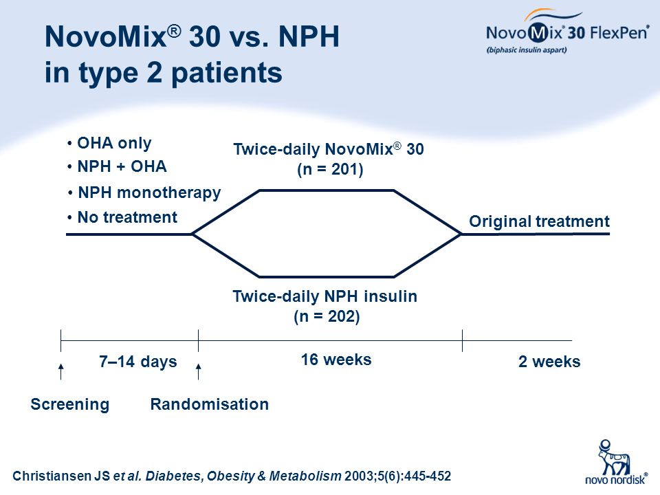 32 NovoMix ® 30 vs. NPH in type 2 patients NPH + OHA OHA only No treatment Screening 7–14 days 16 weeks 2 weeks Twice-daily NovoMix ® 30 (n = 201) Twi