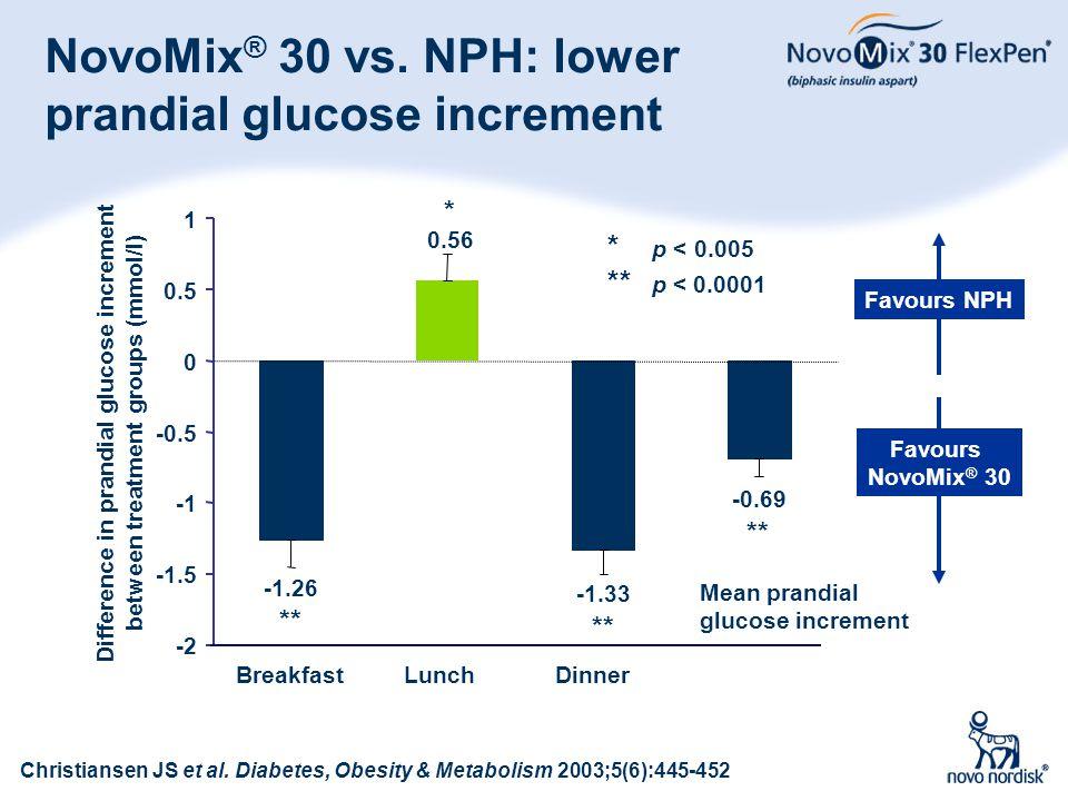 33 NovoMix ® 30 vs. NPH: lower prandial glucose increment -0.69 ** -1.33 ** * 0.56 -1.26 ** -2 -1.5 -0.5 0 0.5 1 Difference in prandial glucose increm