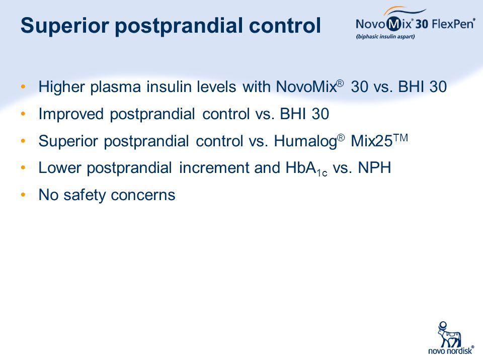 36 Superior postprandial control Higher plasma insulin levels with NovoMix ® 30 vs. BHI 30 Improved postprandial control vs. BHI 30 Superior postprand