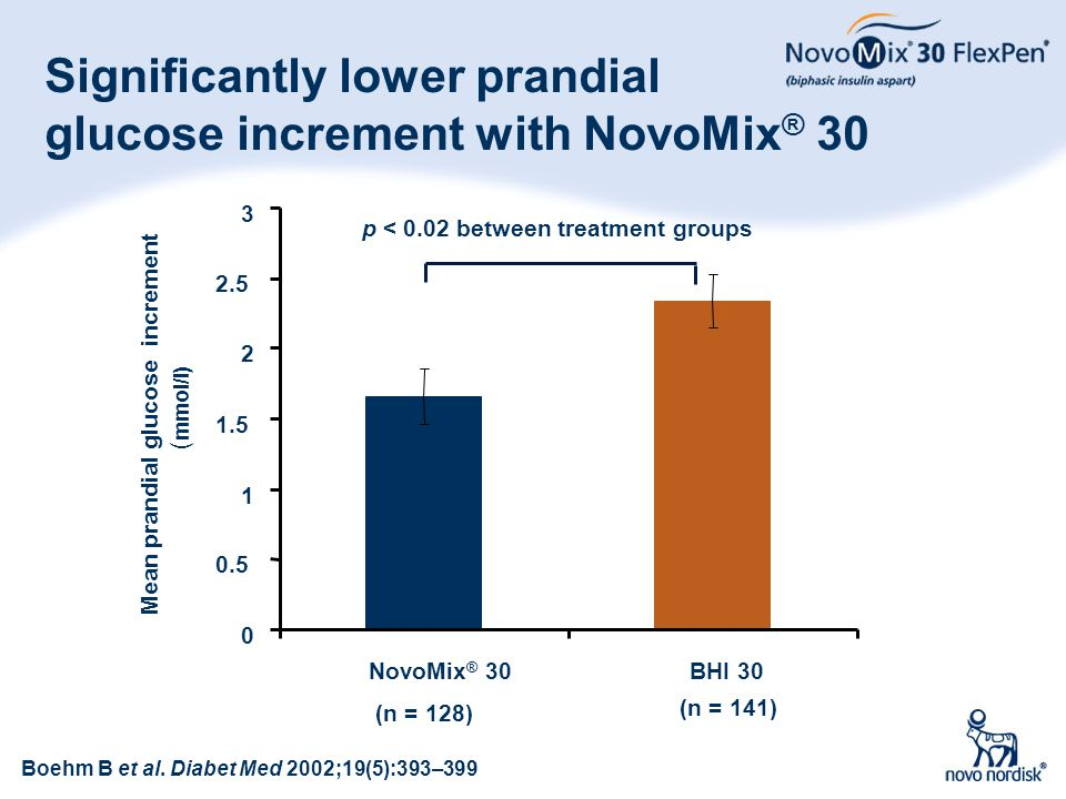 40 Significantly lower prandial glucose increment with NovoMix ® 30 0 0.5 1 1.5 2 2.5 3 NovoMix ® 30BHI 30 Mean prandial glucose increment ( mmol/l) B