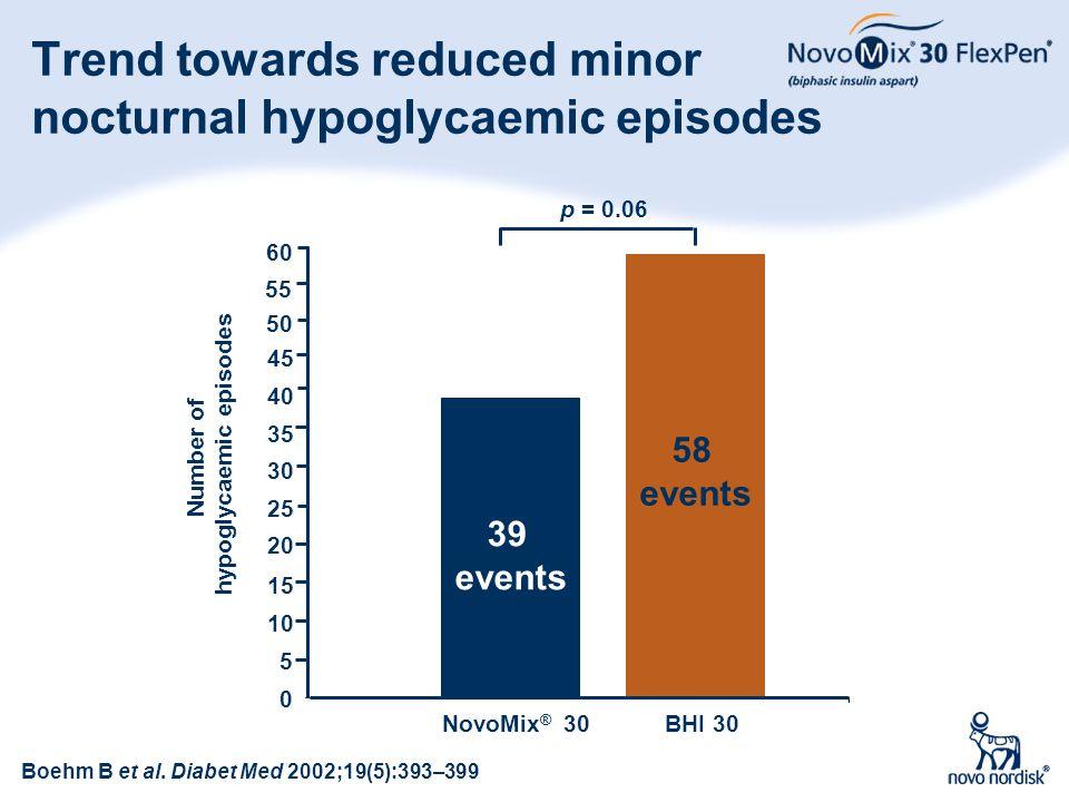 42 Trend towards reduced minor nocturnal hypoglycaemic episodes NovoMix ® 30 BHI 30 p = 0.06 Number of hypoglycaemic episodes 0 5 10 15 20 25 30 35 40