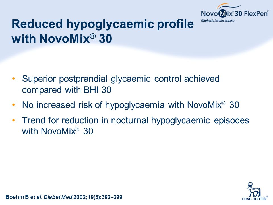 43 Reduced hypoglycaemic profile with NovoMix ® 30 Superior postprandial glycaemic control achieved compared with BHI 30 No increased risk of hypoglyc