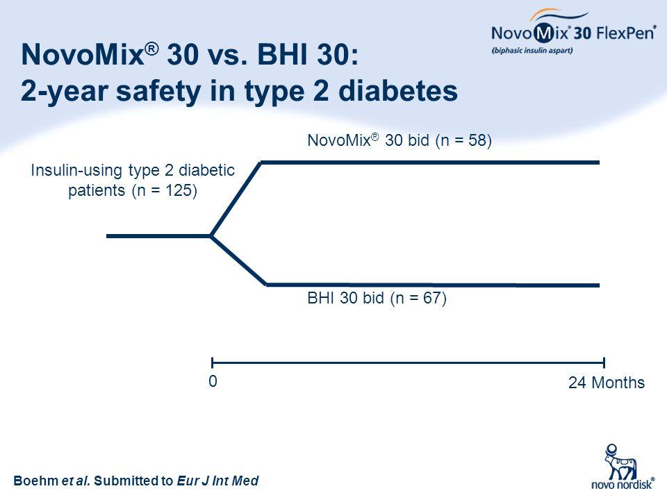 44 NovoMix ® 30 vs. BHI 30: 2-year safety in type 2 diabetes Insulin-using type 2 diabetic patients (n = 125) NovoMix ® 30 bid (n = 58) BHI 30 bid (n