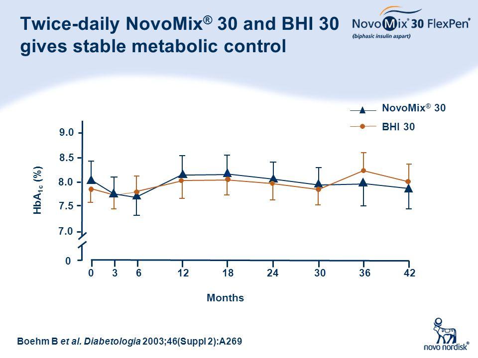 48 Twice-daily NovoMix ® 30 and BHI 30 gives stable metabolic control Boehm B et al. Diabetologia 2003;46(Suppl 2):A269 0 7.0 7.5 8.0 8.5 9.0 0 3 6 12