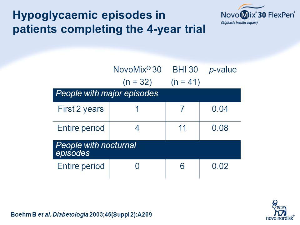 49 Hypoglycaemic episodes in patients completing the 4-year trial Boehm B et al. Diabetologia 2003;46(Suppl 2):A269 NovoMix ® 30 (n = 32) BHI 30 (n =