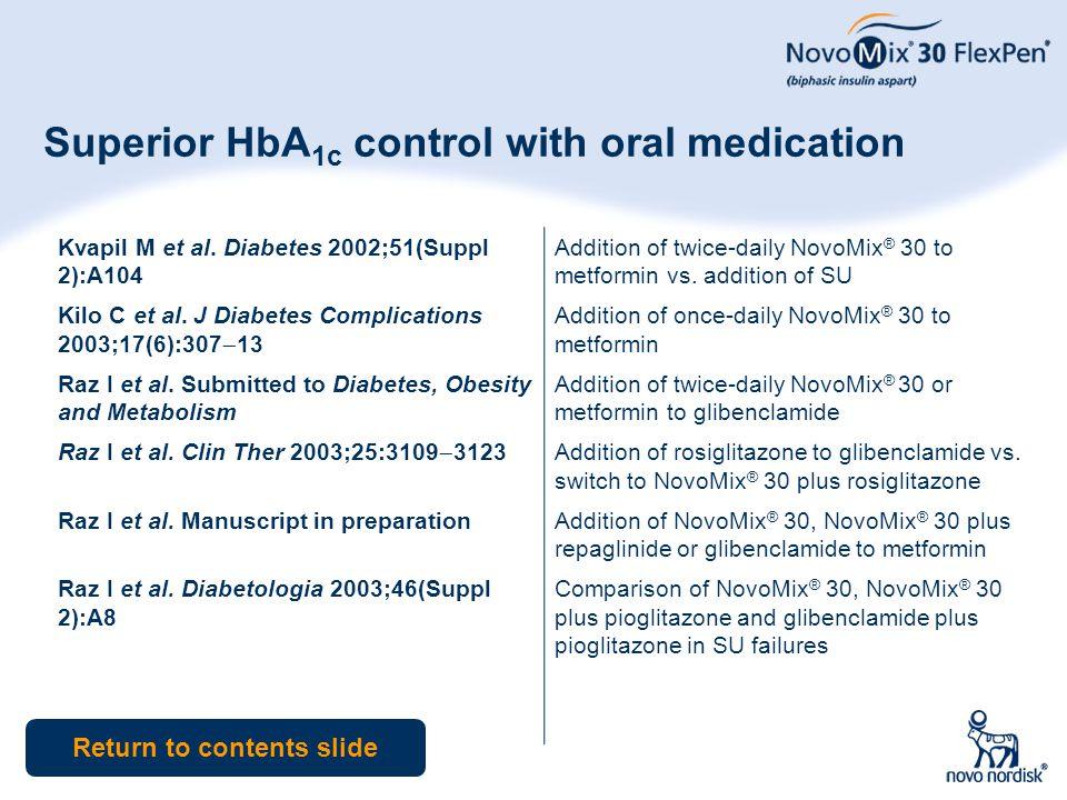 51 Superior HbA 1c control with oral medication Kvapil M et al. Diabetes 2002;51(Suppl 2):A104 Kilo C et al. J Diabetes Complications 2003;17(6):307 