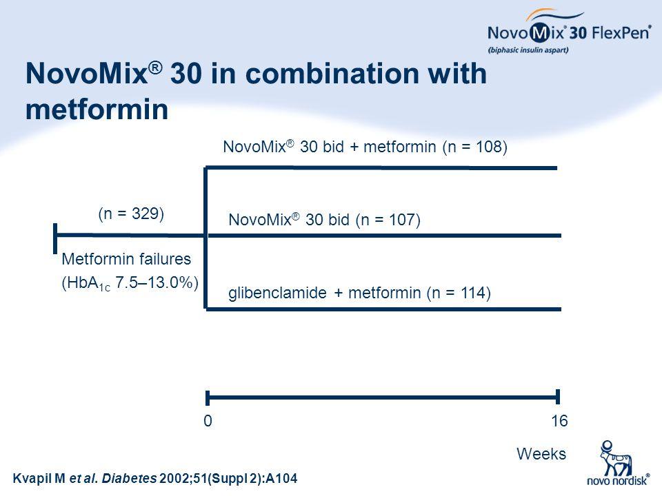 52 NovoMix ® 30 in combination with metformin Weeks 160 NovoMix ® 30 bid + metformin (n = 108) NovoMix ® 30 bid (n = 107) Metformin failures glibencla