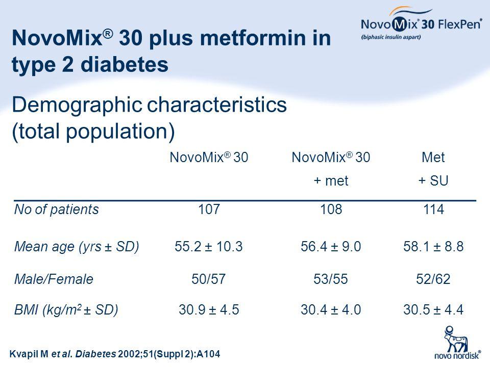53 Demographic characteristics (total population) NovoMix ® 30 + met Met + SU No of patients107108114 Mean age (yrs ± SD)55.2 ± 10.356.4 ± 9.058.1 ± 8