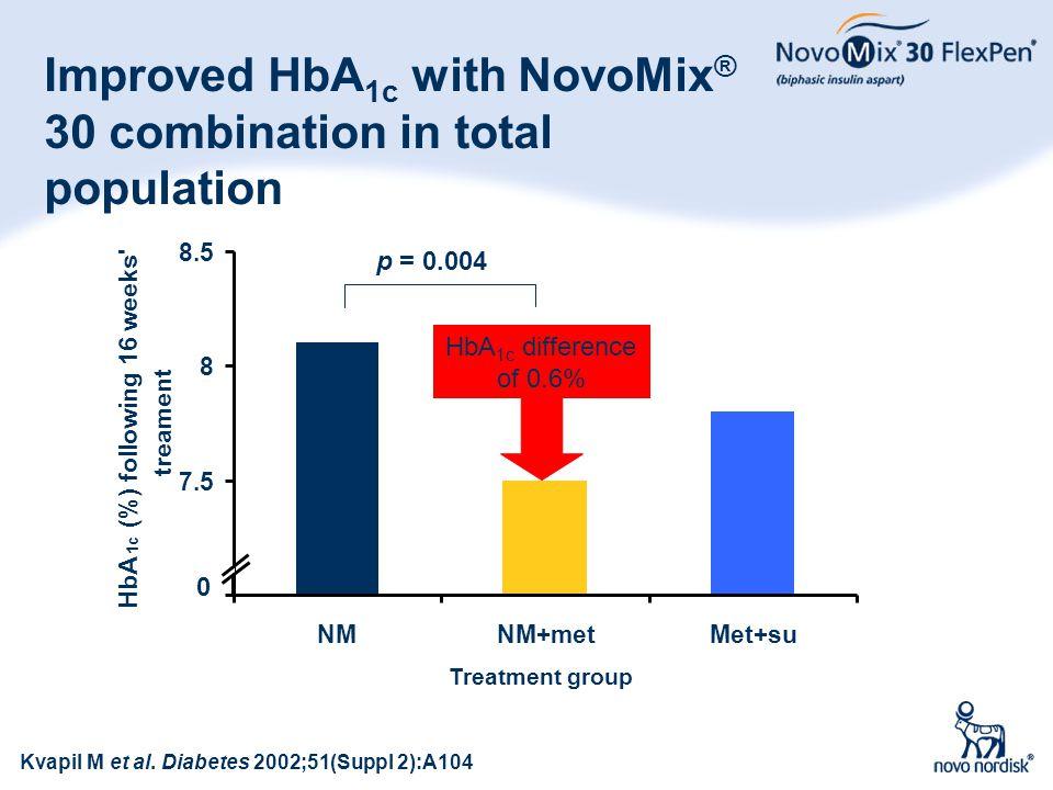 54 Improved HbA 1c with NovoMix ® 30 combination in total population Kvapil M et al. Diabetes 2002;51(Suppl 2):A104 7 7.5 8 8.5 NMNM+metMet+su Treatme