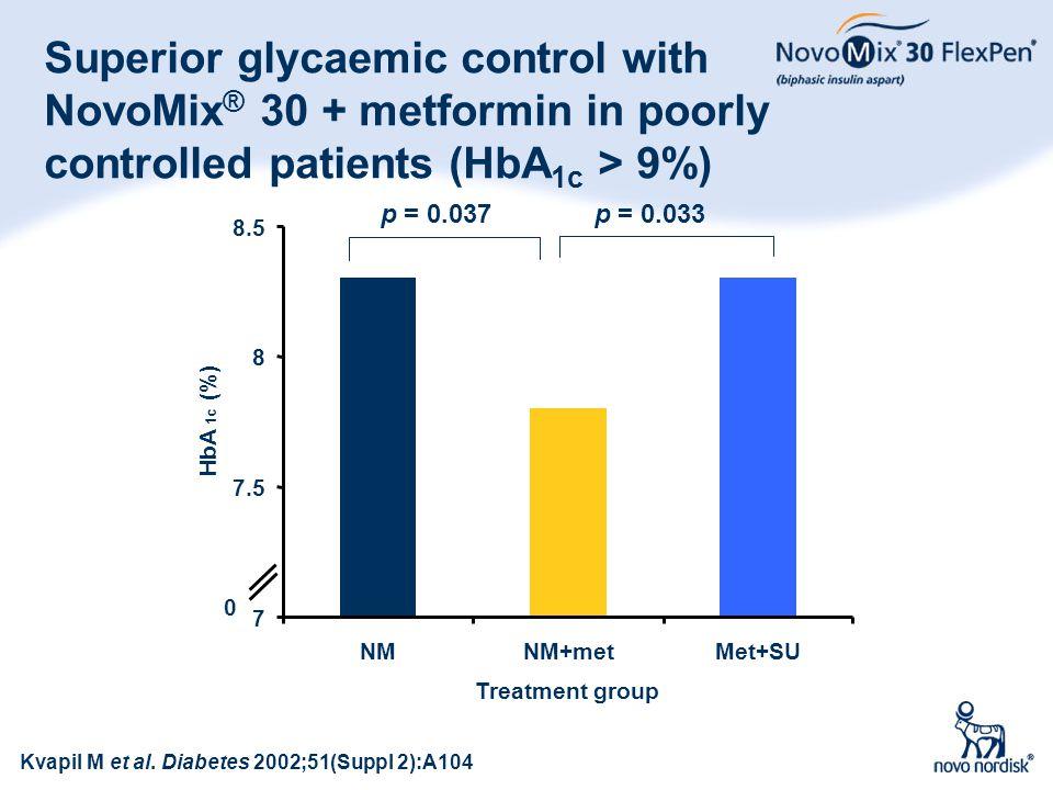 55 Superior glycaemic control with NovoMix ® 30 + metformin in poorly controlled patients (HbA 1c > 9%) p = 0.037 p = 0.033 Kvapil M et al. Diabetes 2