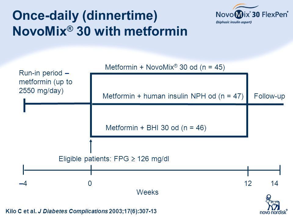 60 Once-daily (dinnertime) NovoMix ® 30 with metformin Metformin + human insulin NPH od (n = 47) Follow-up –4 0 12 14 Weeks Metformin + NovoMix ® 30 o