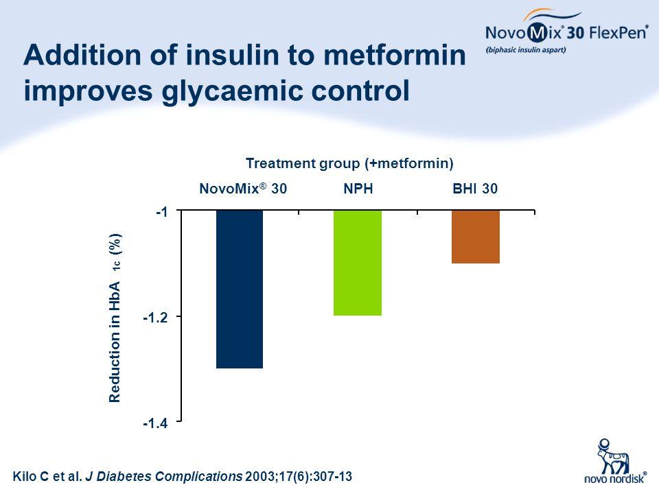 61 Addition of insulin to metformin improves glycaemic control -1.4 -1.2 NovoMix ® 30NPHBHI 30 Treatment group (+metformin) Reduction in HbA 1c (%) Ki