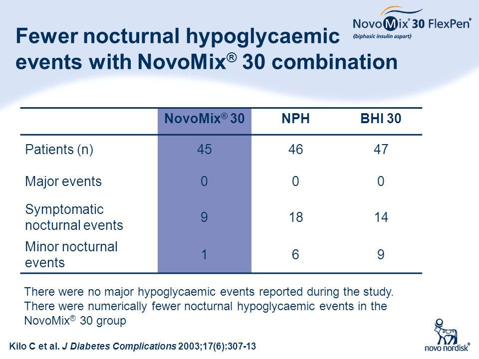 63 Fewer nocturnal hypoglycaemic events with NovoMix ® 30 combination NovoMix ® 30NPHBHI 30 Patients (n)454647 Major events000 Symptomatic nocturnal e