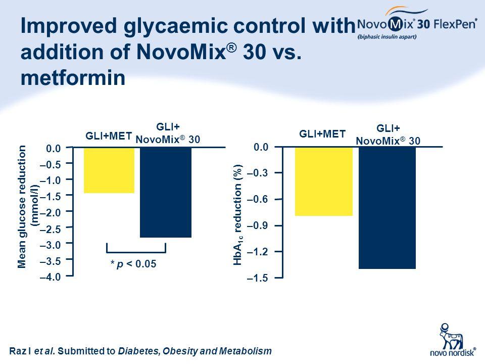 66 Improved glycaemic control with addition of NovoMix ® 30 vs. metformin –1.5 –1.2 GLI+MET GLI+ NovoMix ® 30 –0.9 –0.6 –0.3 0.0 GLI+MET GLI+ NovoMix