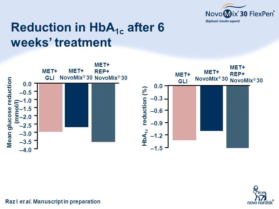 70 Reduction in HbA 1c after 6 weeks' treatment –4.0 –3.5 –3.0 –2.5 –2.0 –1.5 –1.0 –0.5 0.0 MET+ GLI MET+ NovoMix ® 30 MET+ REP+ NovoMix ® 30 Mean glu