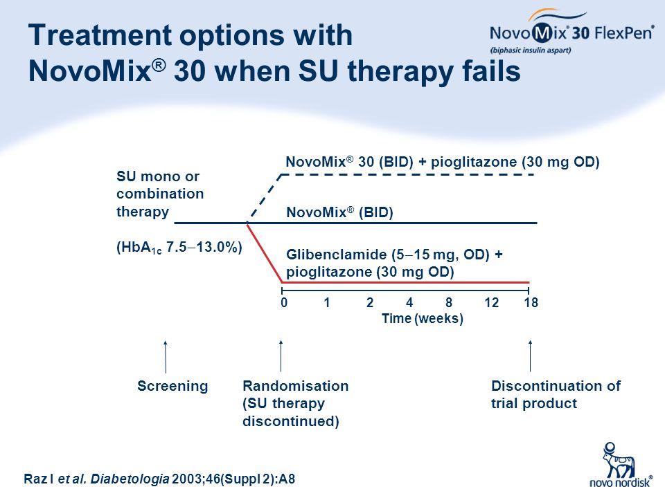72 SU mono or combination therapy (HbA 1c 7.5  13.0%) Treatment options with NovoMix ® 30 when SU therapy fails Raz I et al. Diabetologia 2003;46(Sup