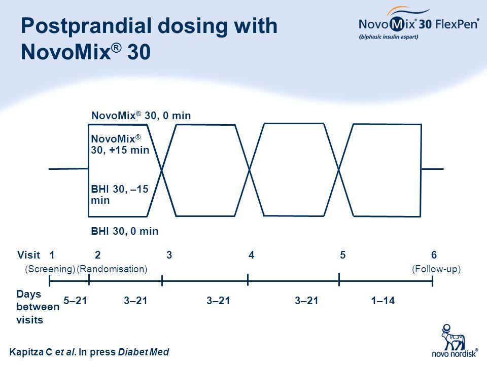 78 Postprandial dosing with NovoMix ® 30 Kapitza C et al. In press Diabet Med NovoMix ® 30, +15 min BHI 30, –15 min 5–21 3–21 3–21 3–21 1–14 Days betw